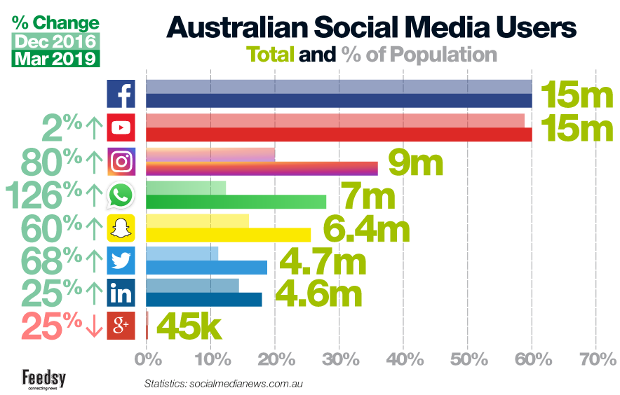 Australian social media comparison 2019