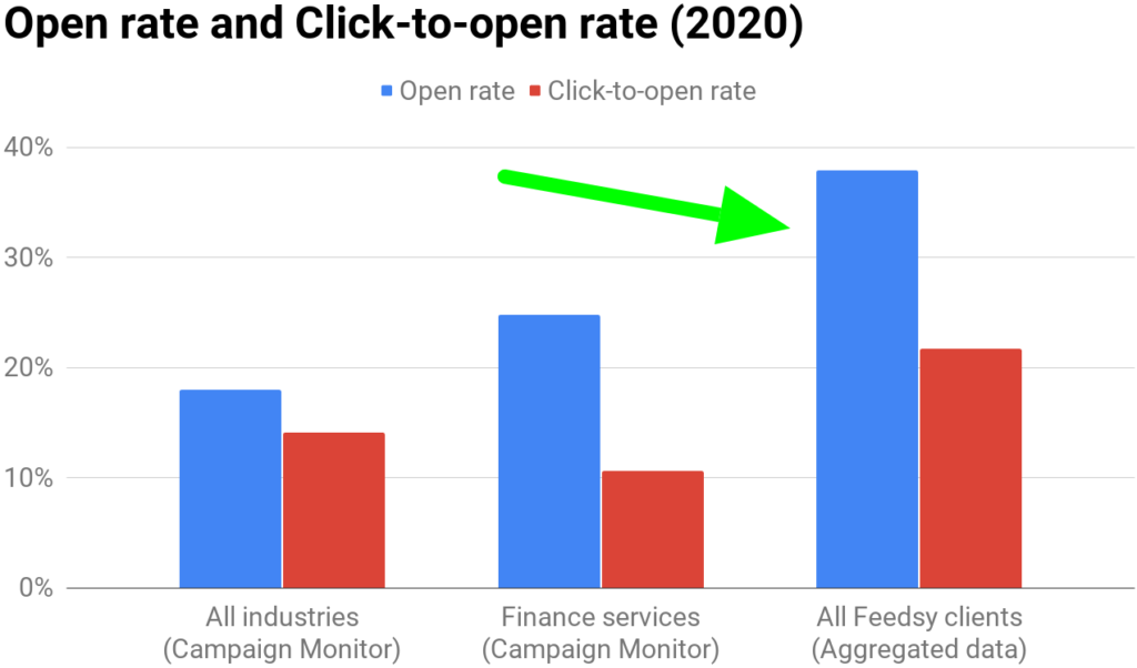 Feedsy's Open rate and Click-to-open rate (2020)